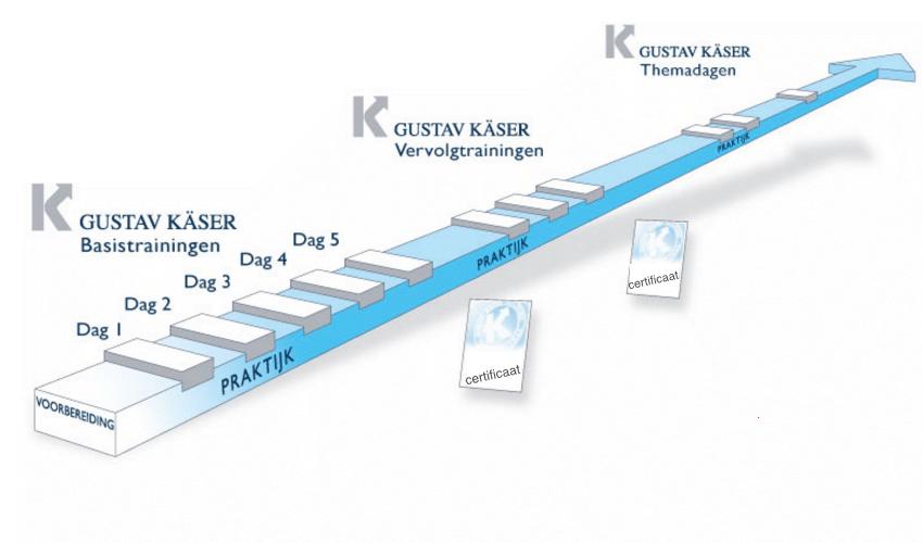 basistraining Gustav Kaser