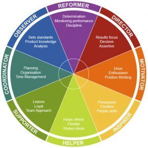 insights discovery voor individuele en team trainingen