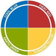 insights de 4 kwadranten